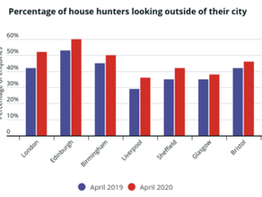 Datasets in the City: new data for a new housing market.