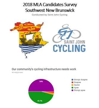 2018 MLA Candidates Cycling Survey - Southwest NB