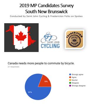 2019 Federal Candidates Survey - South New Brunswick