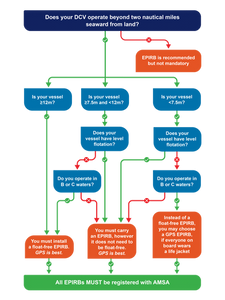 Vessels affected: Flow chart and info - AMSA