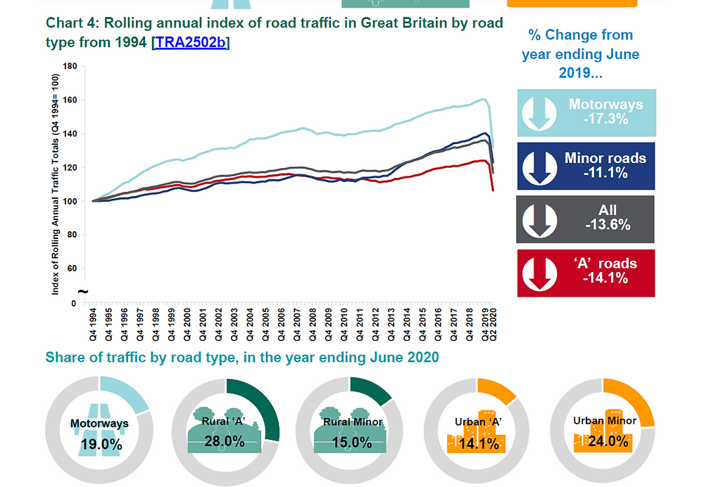 graph DfT % change in road use by road type
