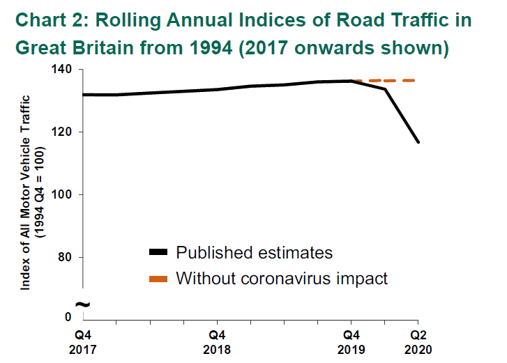Graph COVID Effect on motor vehicle miles
