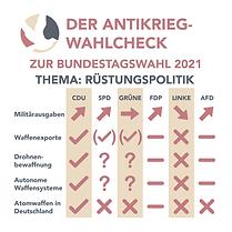 Antikrieg-Wahlcheck zur Bundestagswahl 2021 – Teil 1