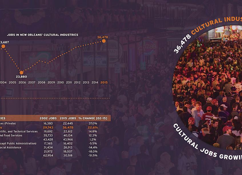 City of NOLA Cultural Economy snapshot - scott ott creative inc_Page_04
