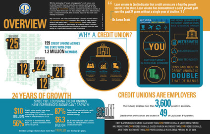 Louisiana Credit Union League ANNUAL REPORT - Infographic