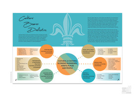 Office of Cultural Economy Report