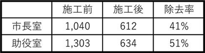 静岡市長室の臭い対策.jpg