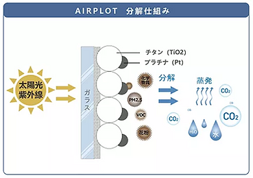 エアープロット分解の仕組み②.png