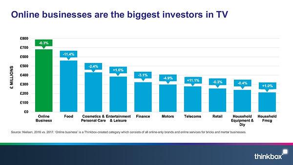 biggest category of investors in TV