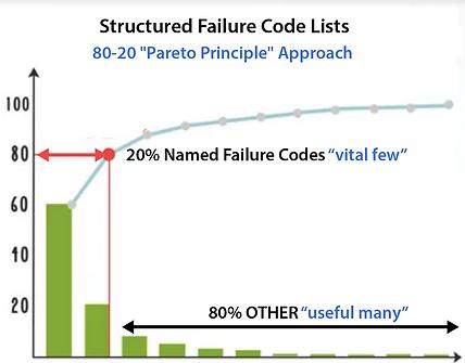 80-20 Pareto-Failure Codes.png