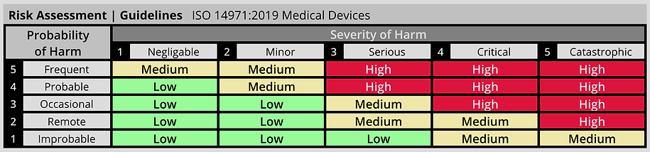risk_assessment_guidelines_ISO 14971_medical devices_numeric.png