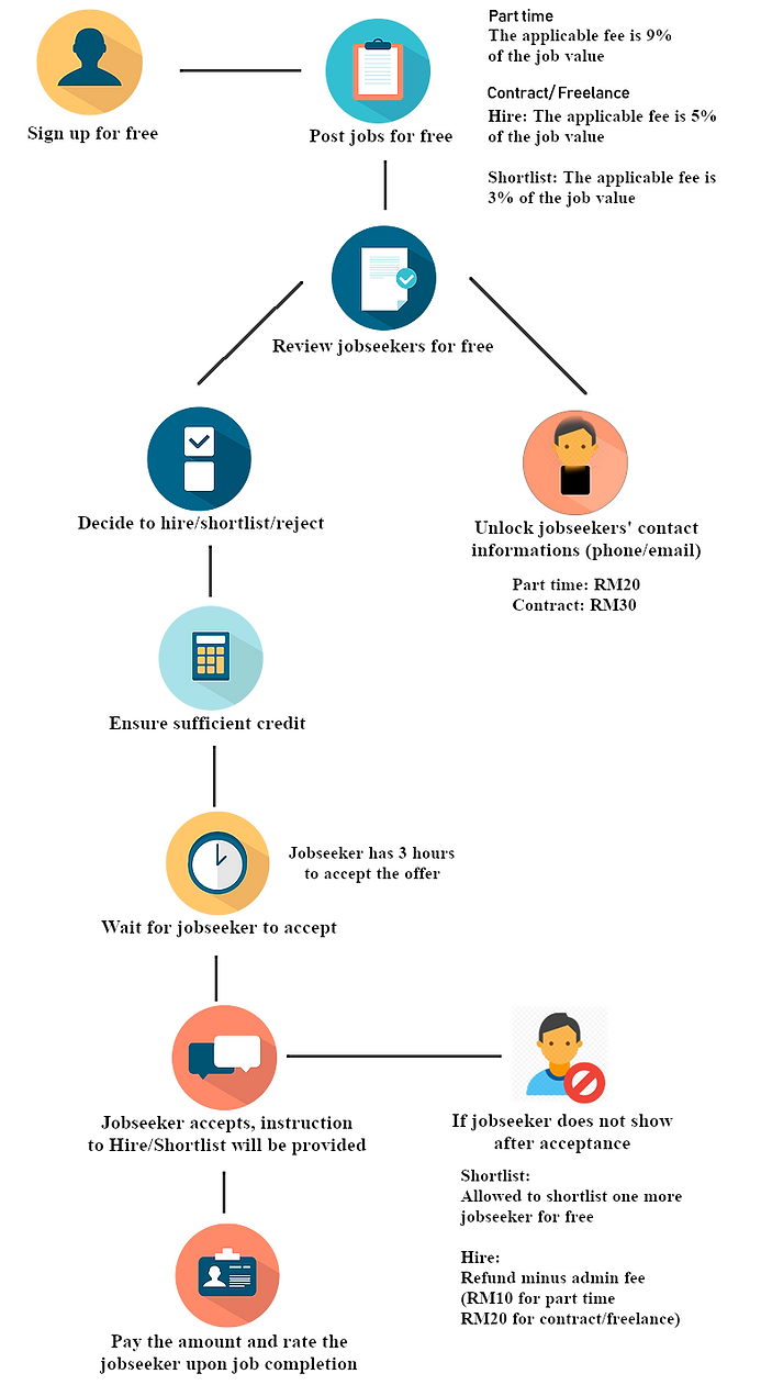Employer Flowchart 2.0.png