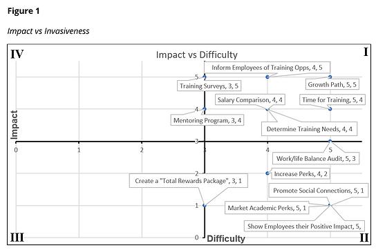 impact vs invasiveness.png