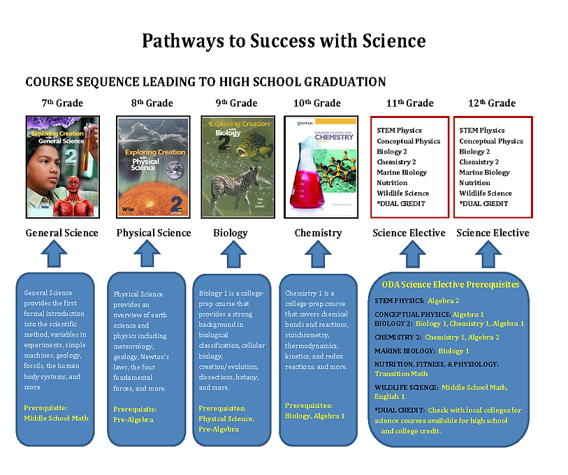 High School Science Sequence Page_1.png