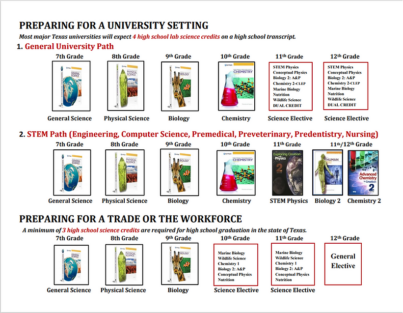 Pathways to Scucess in Science page 2 2021 version.png