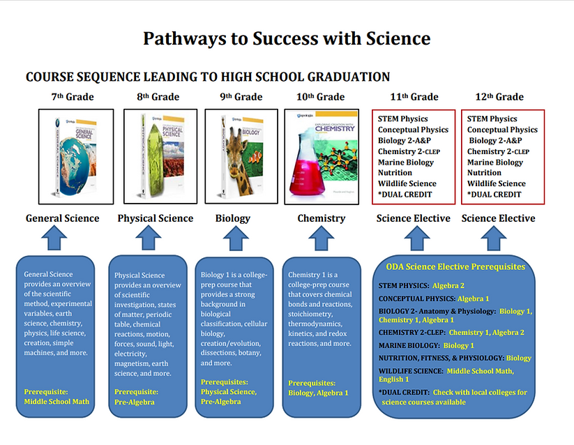 Pathways to Scucess in Science page 1 2021 version.png