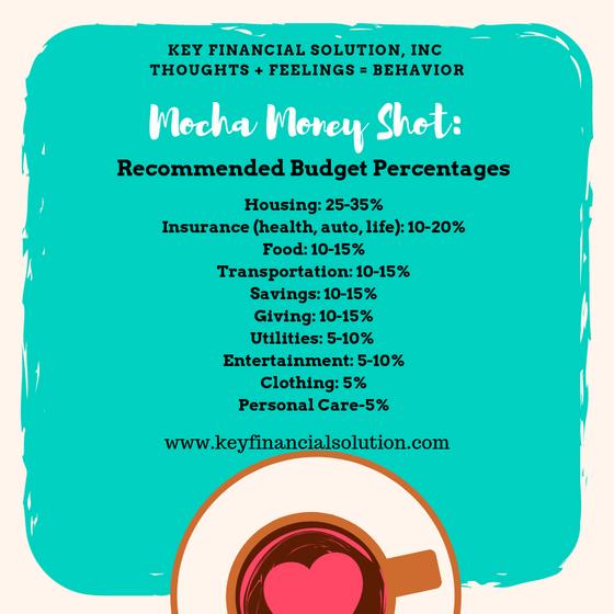 Mocha Money Shot:  Recommended Budget Percentages