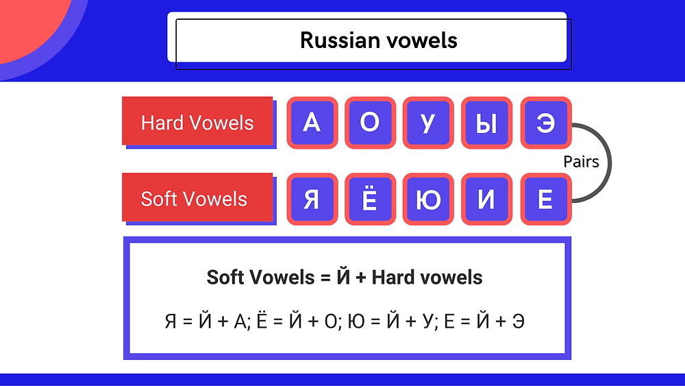 Russian hard and soft vowels