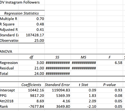 Name, Image, and Likeness Analytics