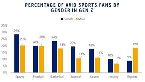 The Next Generation Fandom Survey from the Emory Marketing Analytics Center