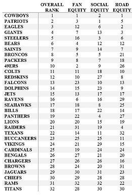 Fanalytics Podcast Episode 11: 2018 NFL Fan Rankings