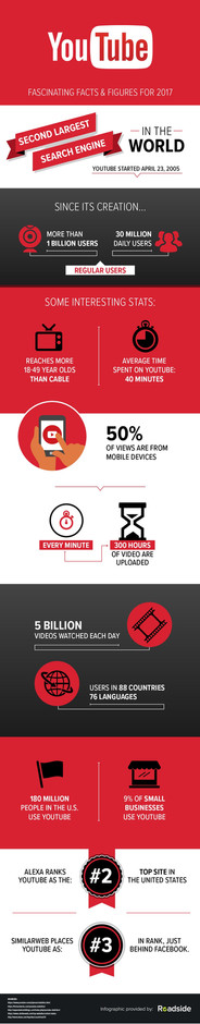 YouTube Facts & Figures - Infographic