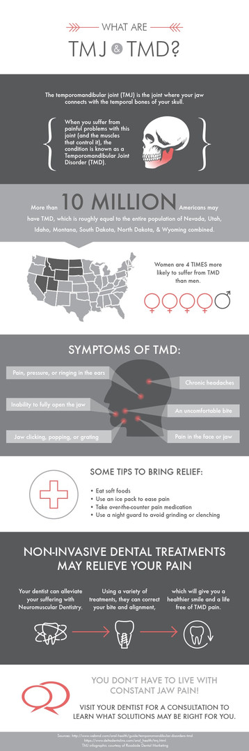 What are TMJ & TMD - Infographic