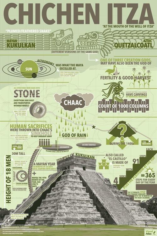 Chichen Itza Infographic
