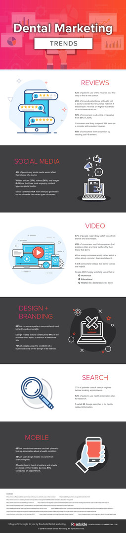 Dental Marketing Trends - Infographic