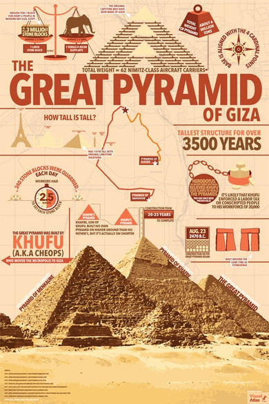 The Great Pyramid of Giza Infographic