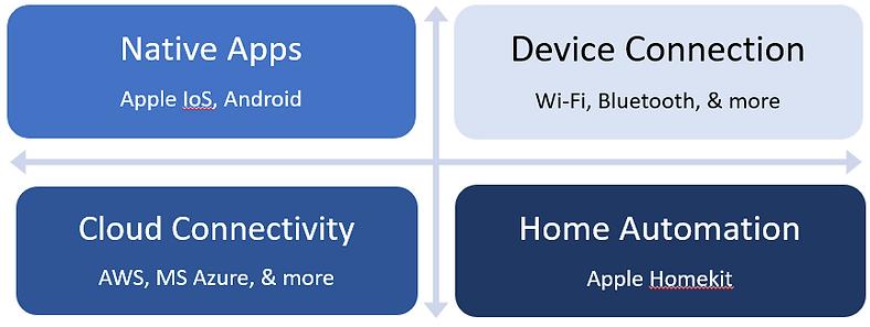 App platforms landscape.PNG