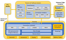 IoT Genome.PNG