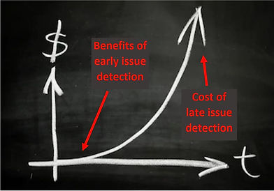 Exponential graph showing relatonship between cost and time taken to detect electronics manufacturing issues.