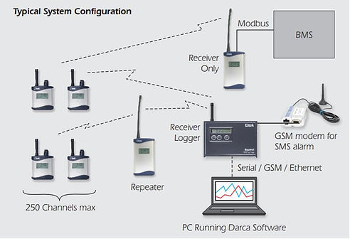 GenII system diagram.JPG