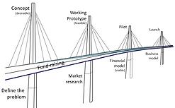 Milestone bridges.PNG