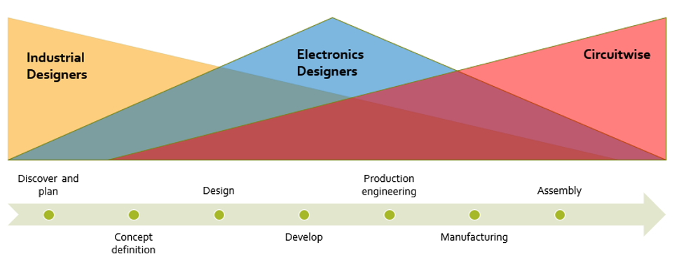 The new product development process showing close integraton between industrial designers, electronics designers and electronics manufacturers