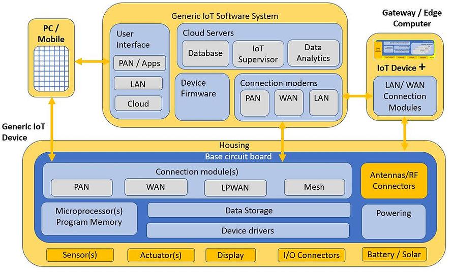 IOT diagram.JPG