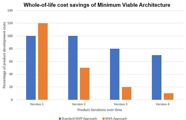 Maximum Viable Architecture benefits.JPG