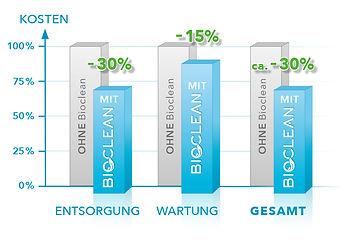 Saelendiagramm_Kosten_Bioclean.jpg