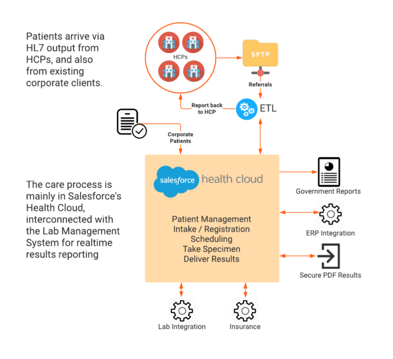 High level architecture of a Covid-19 lab testing system in Salesforce Health Cloud