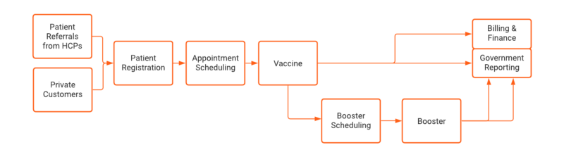 Data flow for Covid-19 vaccinations in Salesforce Health Cloud