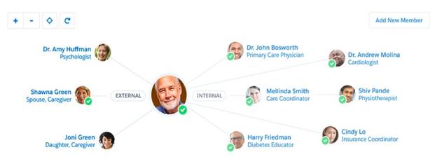 Salesforce Health Cloud Patient Relationships