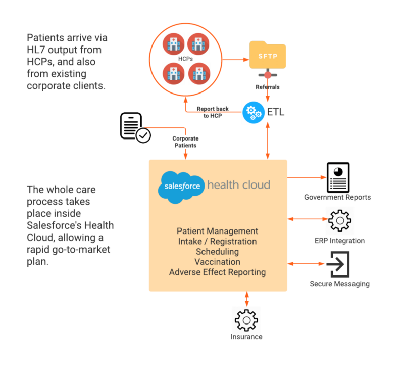 Architecture for Covid-19 vaccinations in Salesforce Health Cloud