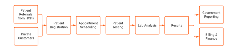 A data flow for Covid-19 lab testing in Salesforce
