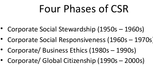 The World of Corporate Social Responsibility Latest Developments