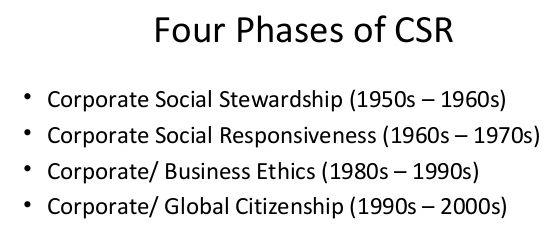 social responsiveness in business