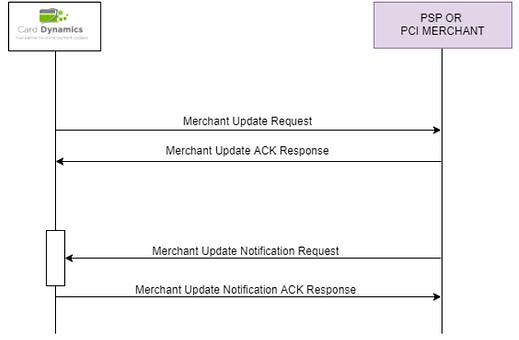enrollment schema Merchant api.png