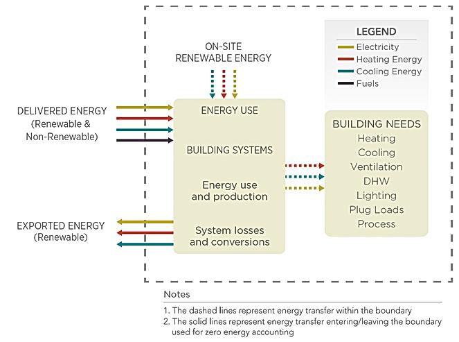 Net-Zero Net-Positive Energy Boundary