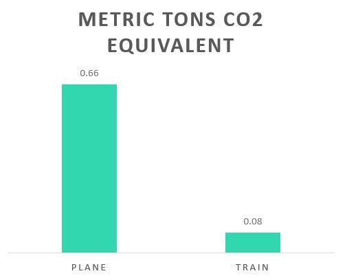 Carbon Comparison