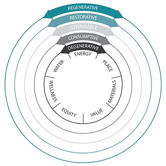 Regenerative Design Planning Tool